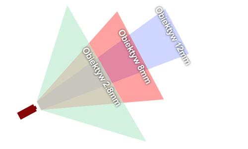 Porównanie obiektywów według wielkości ogniskowej