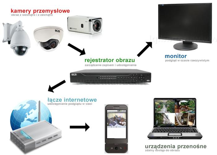 CCTV - telewizja przemysłowa w firmie