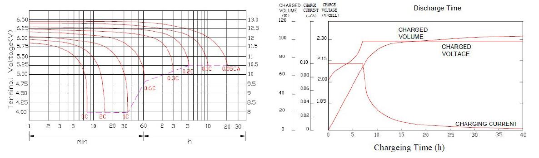 Charakterystyka ładowania akumulatora 0.8Ah 12V