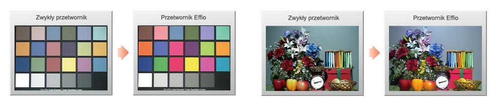 Przetwornik Sony Effio-A wiernie odwzorowuje paletę kolorów otoczenia