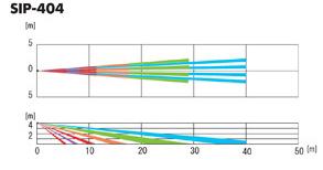 Zasięg detekcji zewnętrznej czujki kurtynowej SIP-404