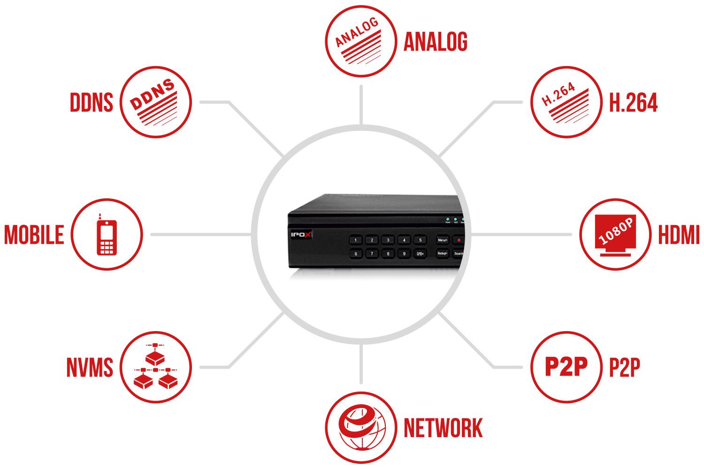 Specyfikacja rejestratora IPOX PX-AHD2904EA.