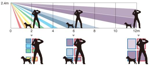 Charakterystyka działania algorytmu detekcji CORE