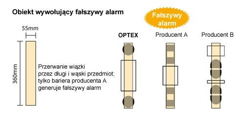 Porównanie barier dwuwiązkowych Optex z czterowiązkowymi innych producentów