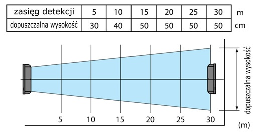 Charakterystyka pracy BX-100PLUS