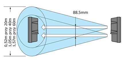 Charakterystyka pracy bariery podczerwieni AX-200TN