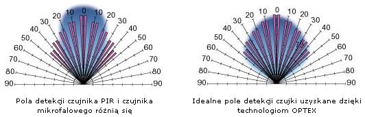 Porównanie pola detekcji czujnika PIR i czujnika mikrofalowego w porównaniu z technologią OPTEX