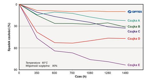 Porównanie modułów mikrofali kilku producentów