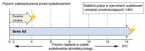 Porównanie poziomu zabezpieczeń zwykłych barier z serią AX firmy Optex