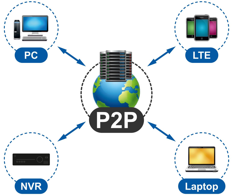 Funkcja P2P zapewnia jednoczesny dostęp do rejestratora wielu urządzeniom.