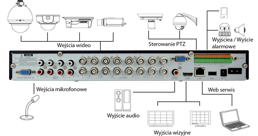 Schemat podłączeń do rejestratora BCS z serii VIEW.