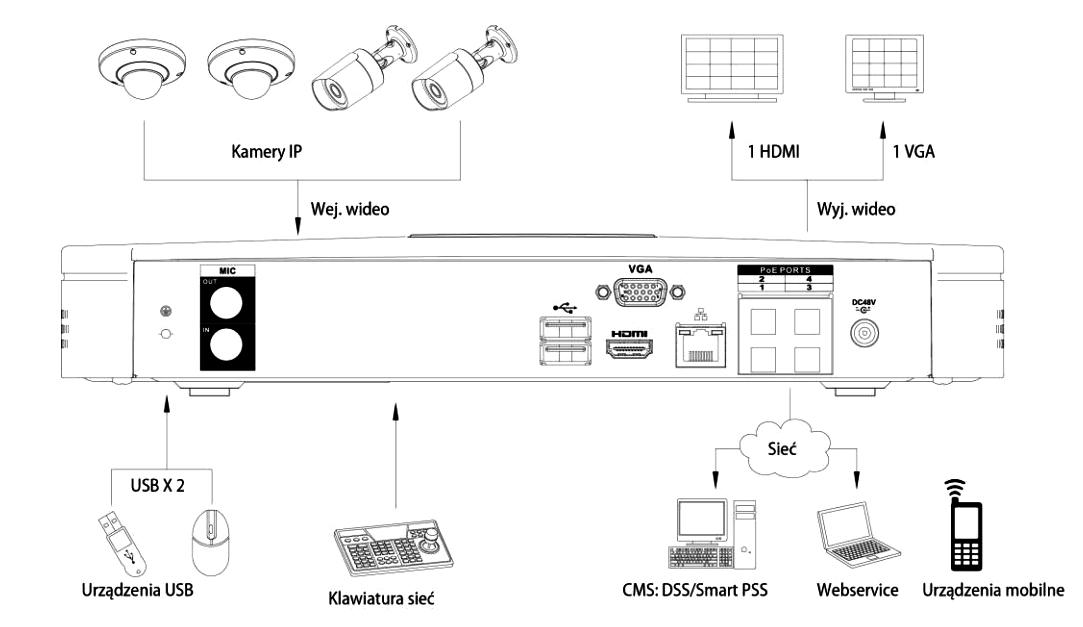 Możliwości współpracy rejestratora NVR08015MEP z dużą gamą produktów