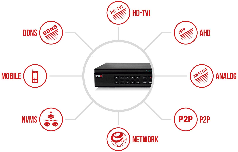 Specyfikacja rejestratora IPOX PX-HDR3238H.