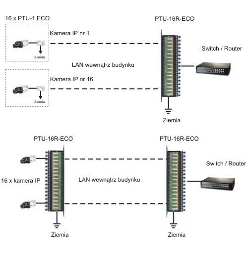 PTU-16R-ECO/Cat.6 - Przykład zastosowania.