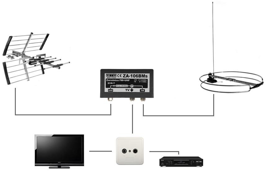 Przykładowe zastosowanie zwrotnicy FM/UHF.