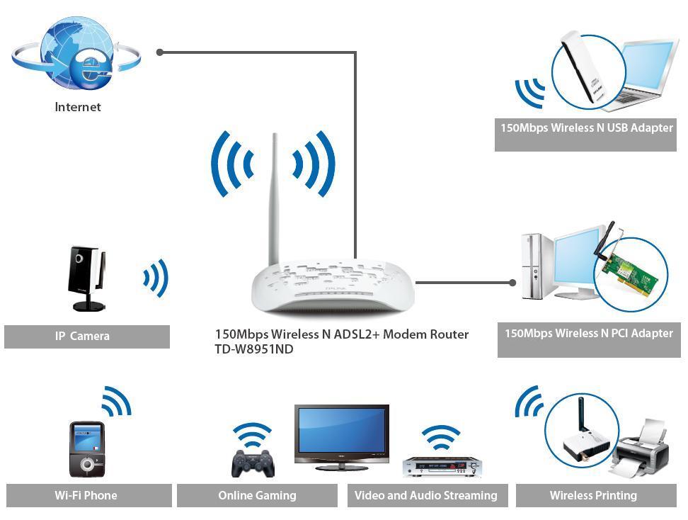 TD-W8951ND - Przykład zastosowania routera ADSL.