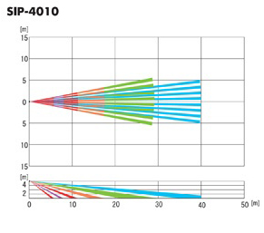 Detekcja SIP-4010
