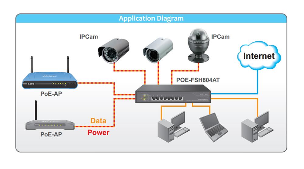 Schemat wykorzystania switcha PoE-FSH804AT Airlive