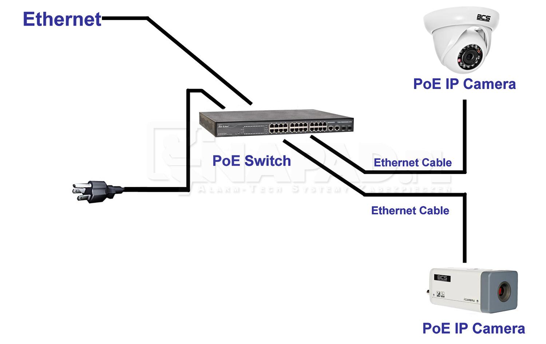 Schemat sieci PoE