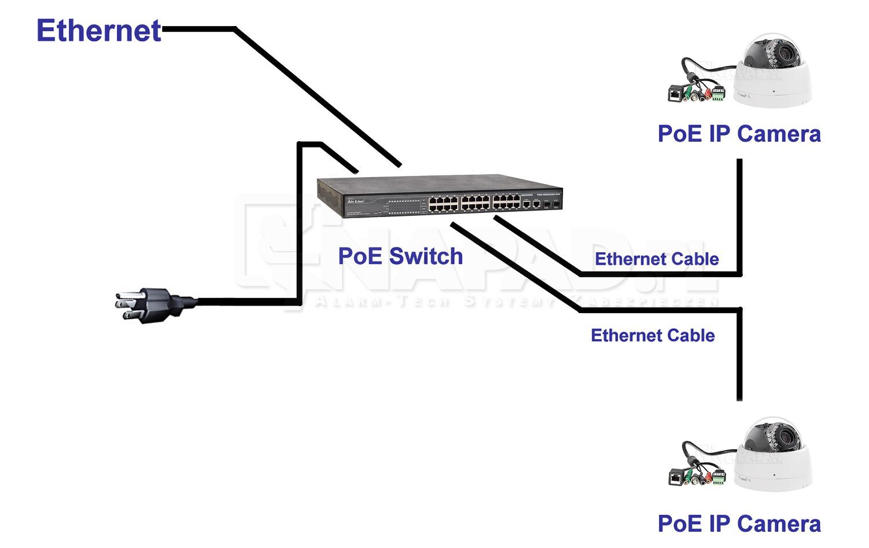 kamery IP - schemat sieci