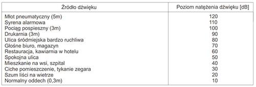 Tabela natężenia dźwięku.