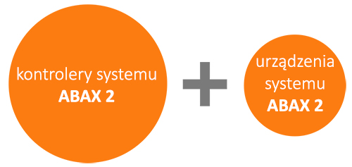 Współpraca między urządzeniami w ramach systemów ABAX 2 i ABAX.