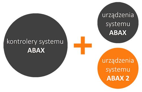 Kompatybilność urządzeń systemów.