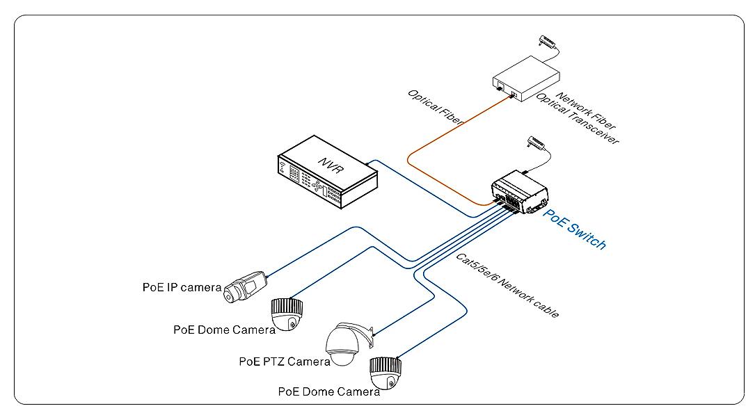 Przykładowe zastosowanie switcha SW204E-POE-A1.