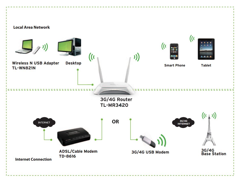 Zastosowanie routera TL-MR3420