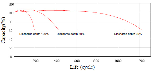 Pojemność w zależności od cykli rozładowania akumulator 1.3Ah 12V
