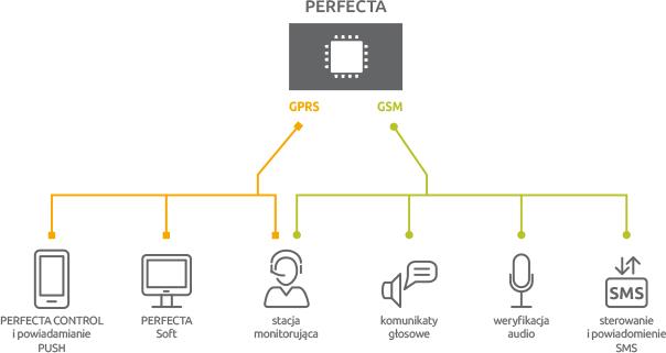 Komunikacja w systemie Perfecta