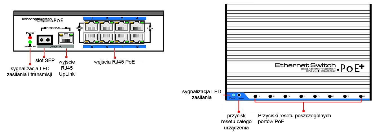 Opis panelu switcha PX-SW8E-P120-U2G.