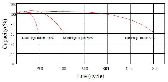 Pojemność w zależności od cykli rozładowania akumulatora 0.8Ah 12V
