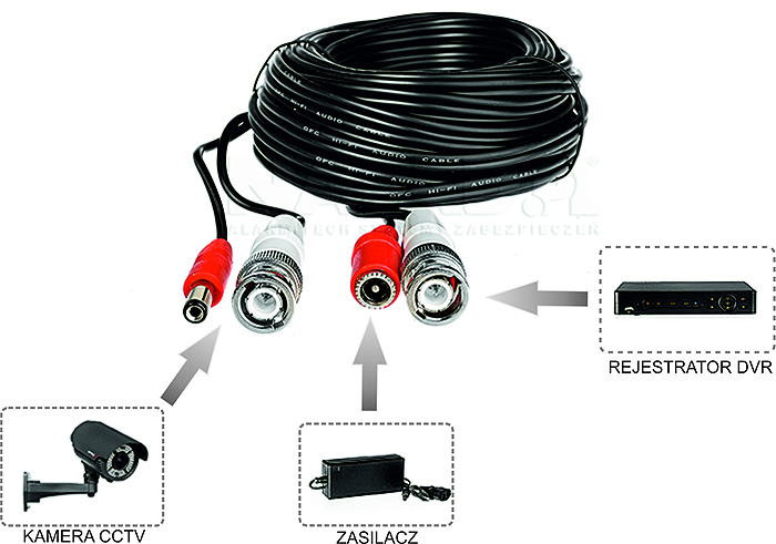 Przykładowe zastosowanie przewodu video + zasilanie.