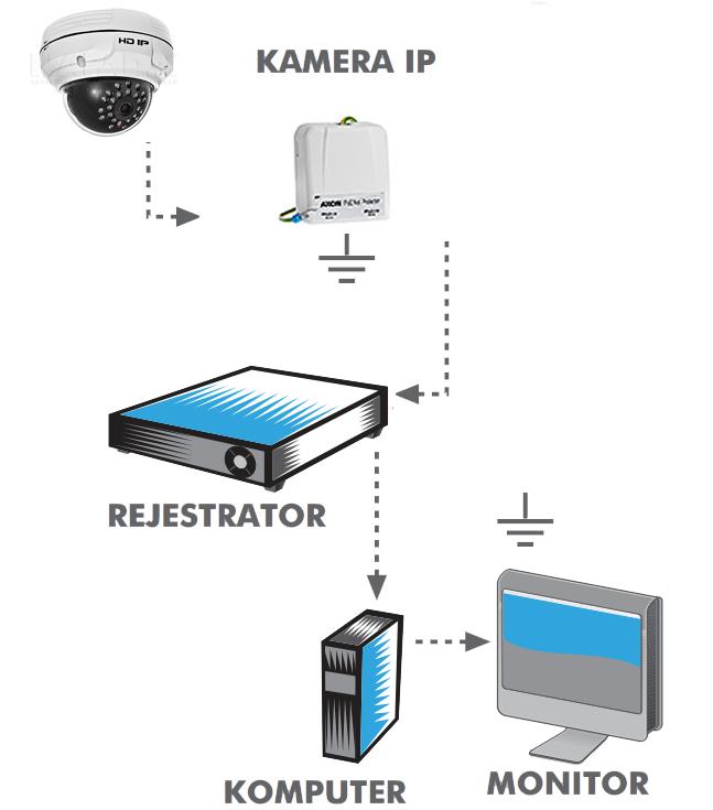 Przykładowe zastosowanie protectora AXON POE NET.