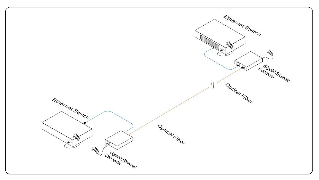 Przykładowe zastosowanie media konwertera MC201 GE.