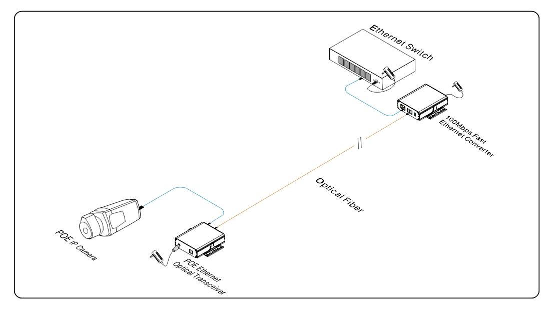 Przykładowe zastosowanie media konwertera MC301E POE.