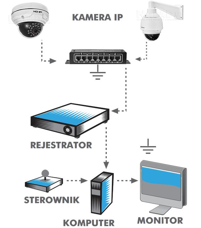 Przykładowe zastosowanie protectora AXON PRO 4-POE+.