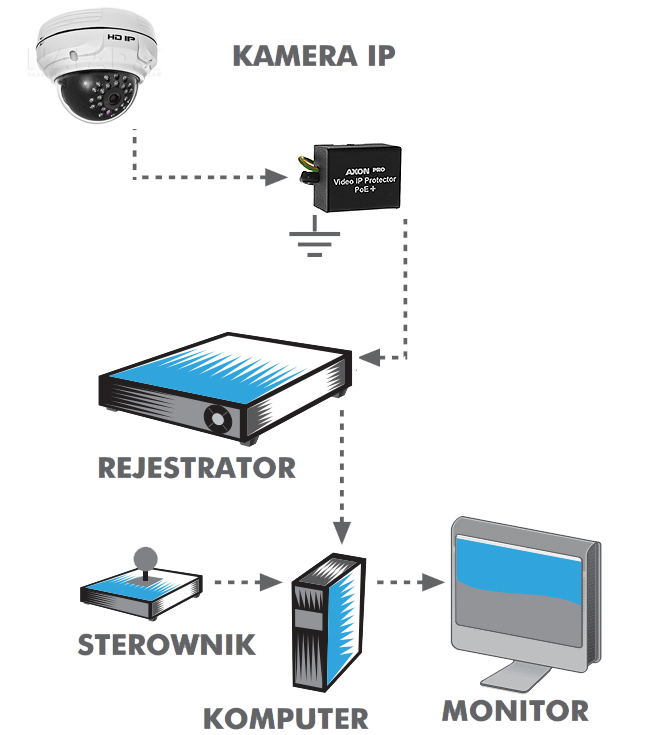 Przykładowe zastosowanie protectora AXON PRO POE+.