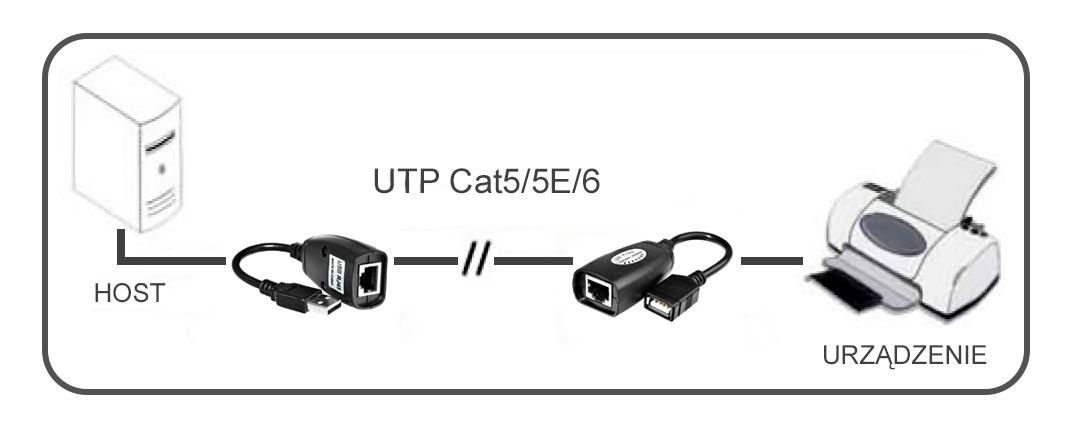 Schemat połączeń przedłużacza USB na UTP
