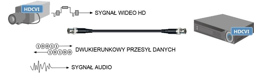 Przykład wykorzystania Technologii HD-CVI