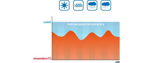 AGATE - Odporność na niekorzystne warunki atmosferyczne.