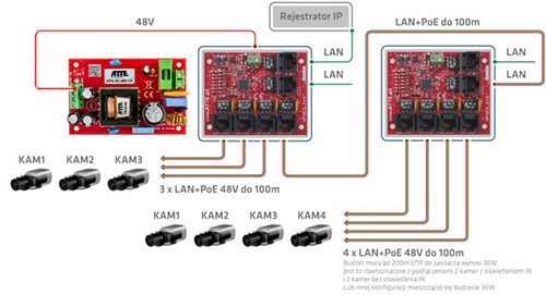 Przykładowe zastosowanie switcha IP-9-11-E.