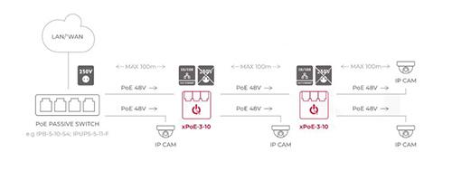 Przykładowe zastosowanie switcha xPoE-3-10.