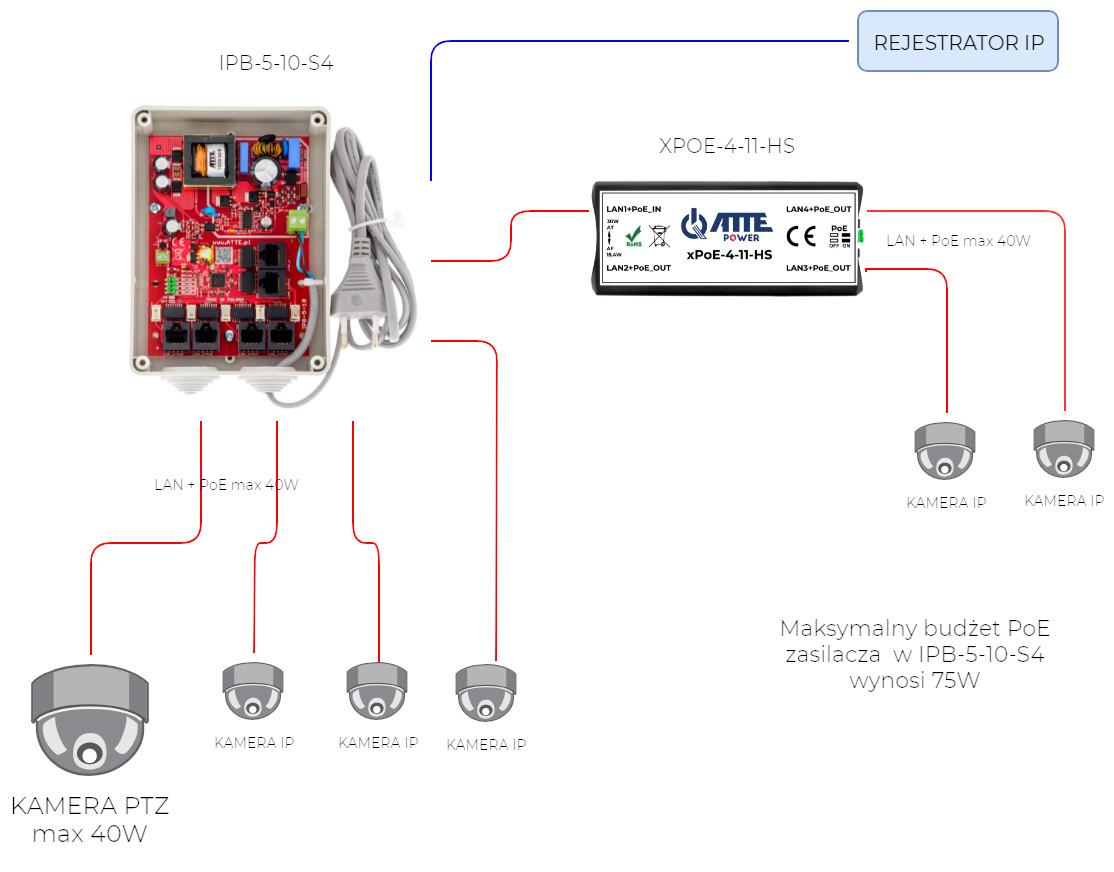 Przykładowa zastosowanie extendera xPoE-4-11A-HS