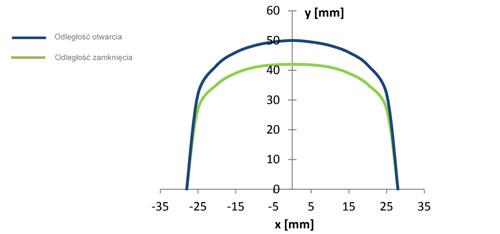 MC240-S78 / MC240-S78T - Wykres odległości pracy czujnika.