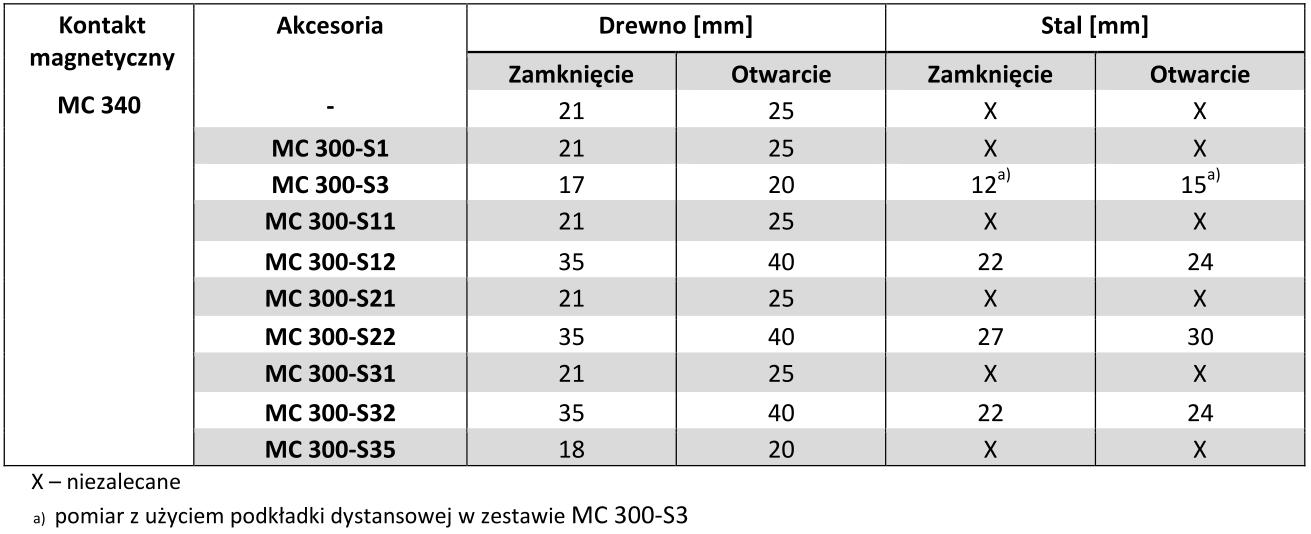 Tabela porównania odległości dla kontaktów magnetycznych z serii MC 300.