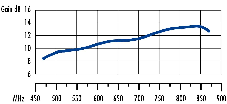 Charakterystyka odbioru sygnału anteny kierunkowej UHF DVB-T.