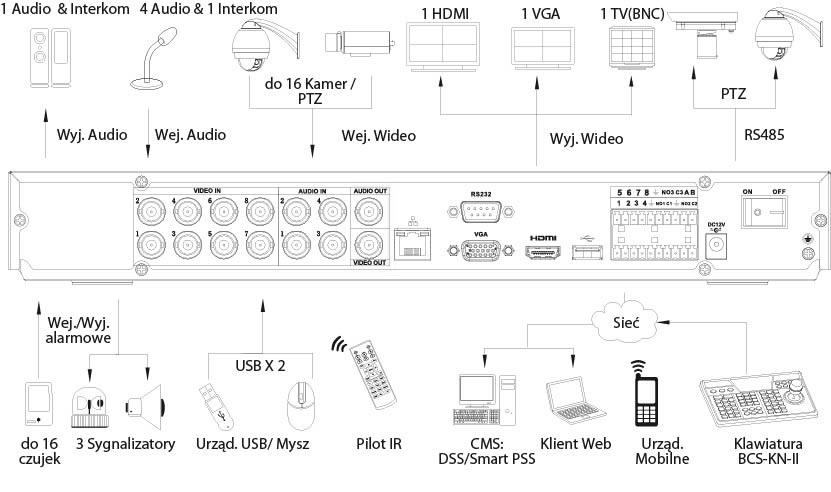 Schemat podłączeń do rejestratora BCS-CVR1602 III na przykładzie BCS-CVR0802.