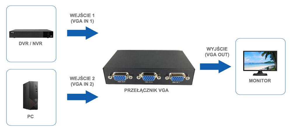 Zastosowanie przełącznika VGA 1/2.